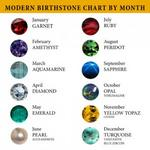 Discover the hidden meaning of your birthstone...