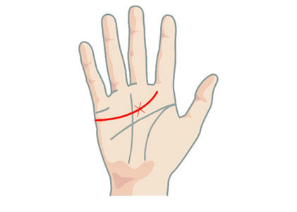 Cross on the Heart line in Palmistry
