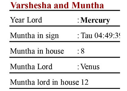 Muntha's placement