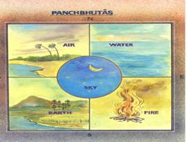 the five elements or Panchabhootas